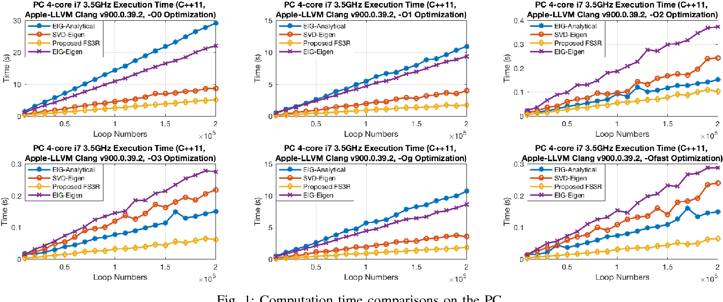 Figure 1 for Fast Symbolic 3D Registration Solution