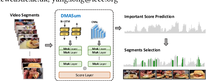 Figure 1 for Query Twice: Dual Mixture Attention Meta Learning for Video Summarization