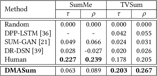 Figure 4 for Query Twice: Dual Mixture Attention Meta Learning for Video Summarization