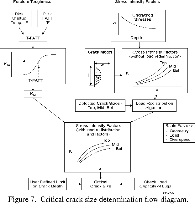 Figure 7 From Evaluation Of Lp Rotor Rim Attachment Cracking Using