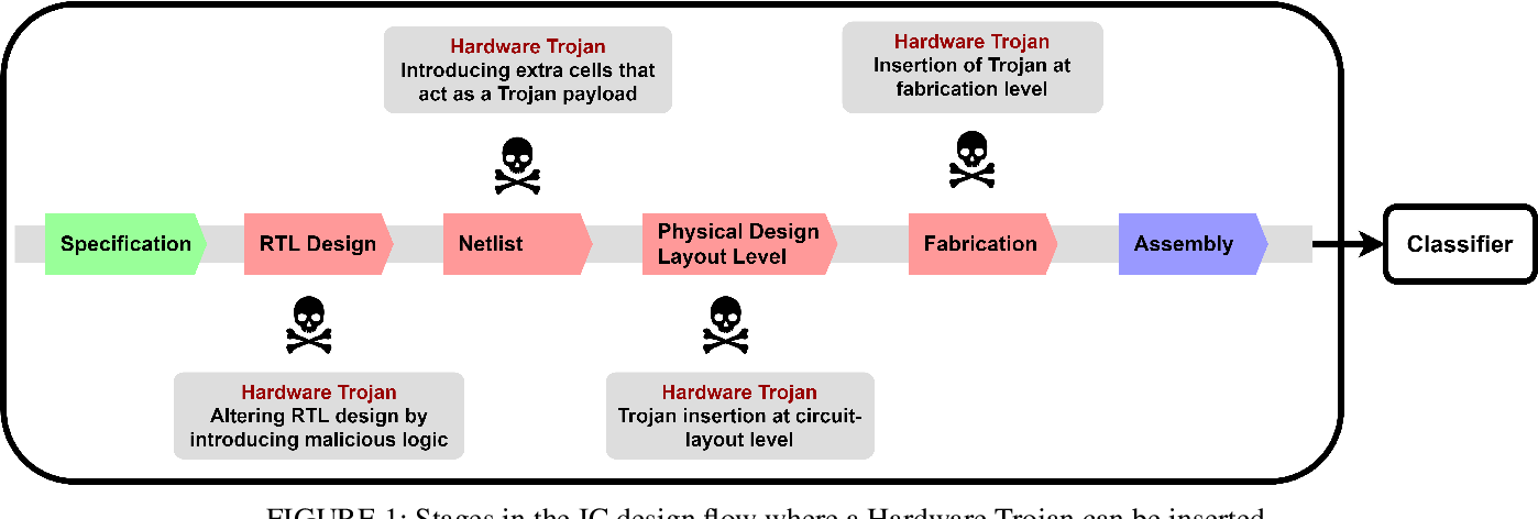 Figure 1 for Hardware Trojan Detection Using Controlled Circuit Aging