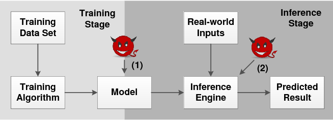 Figure 1 for I Know What You See: Power Side-Channel Attack on Convolutional Neural Network Accelerators