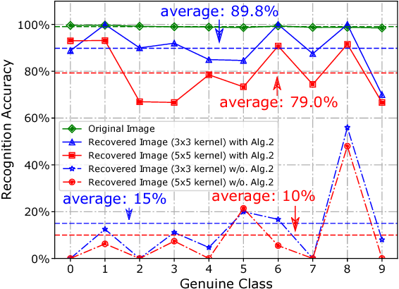 Figure 2 for I Know What You See: Power Side-Channel Attack on Convolutional Neural Network Accelerators