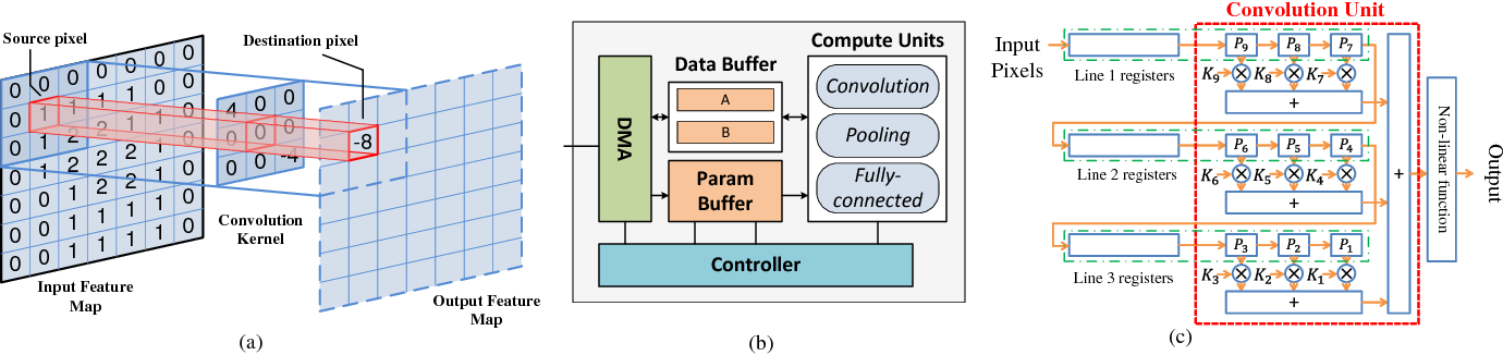 Figure 3 for I Know What You See: Power Side-Channel Attack on Convolutional Neural Network Accelerators