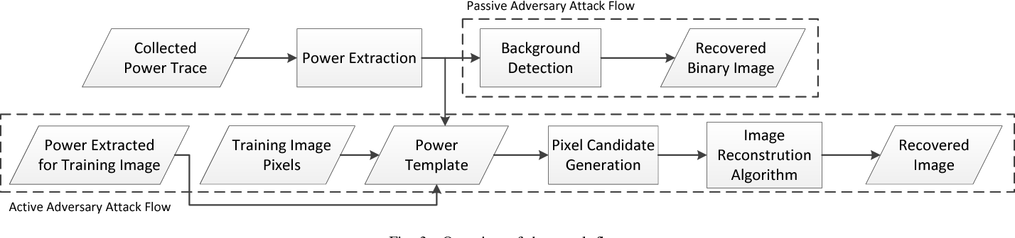 Figure 4 for I Know What You See: Power Side-Channel Attack on Convolutional Neural Network Accelerators