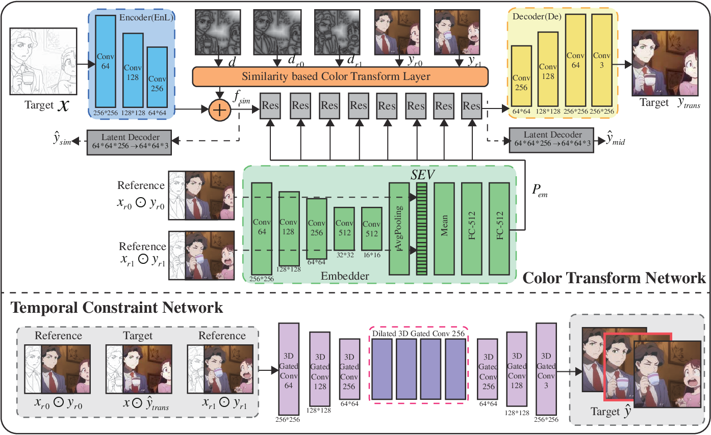 Figure 3 for Deep Line Art Video Colorization with a Few References