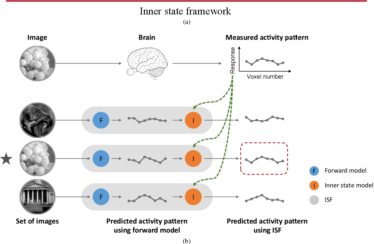 Figure 2 for An encoding framework with brain inner state for natural image identification