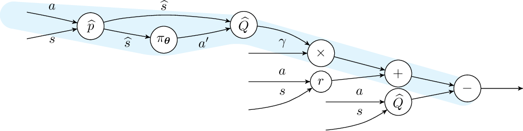 Figure 1 for How to Learn a Useful Critic? Model-based Action-Gradient-Estimator Policy Optimization