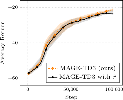 Figure 4 for How to Learn a Useful Critic? Model-based Action-Gradient-Estimator Policy Optimization