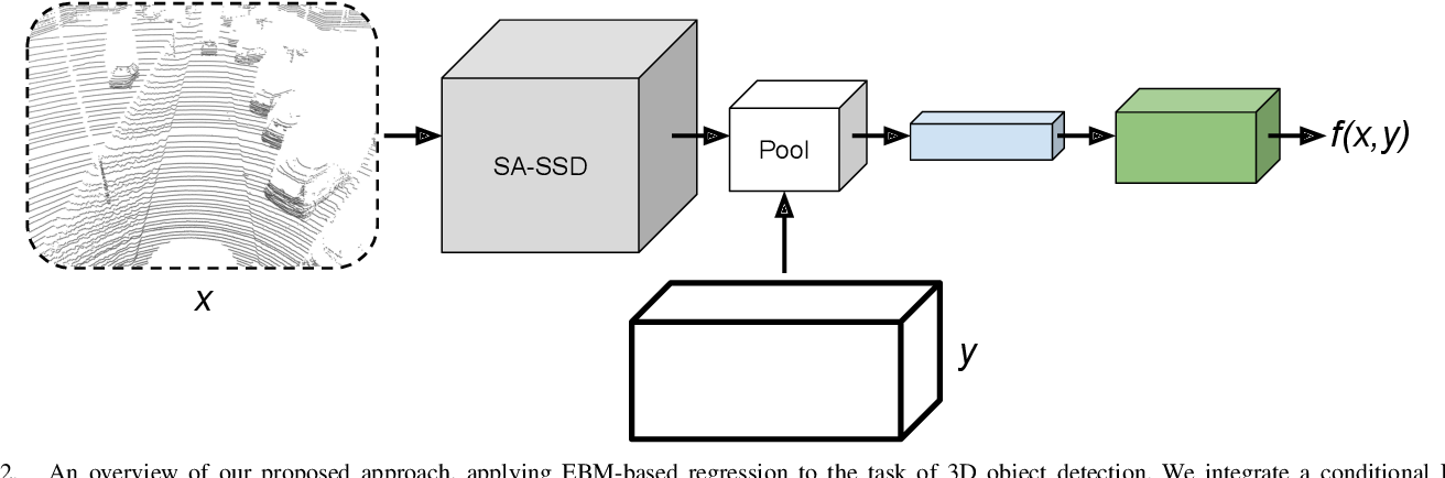 Figure 2 for Accurate 3D Object Detection using Energy-Based Models