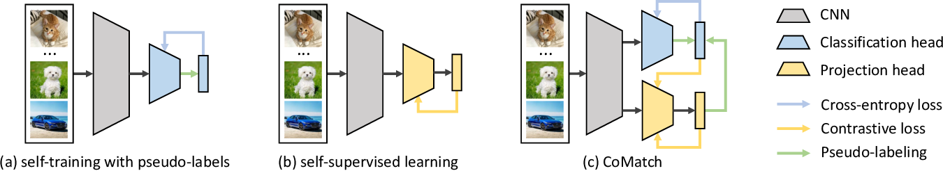 Figure 1 for CoMatch: Semi-supervised Learning with Contrastive Graph Regularization