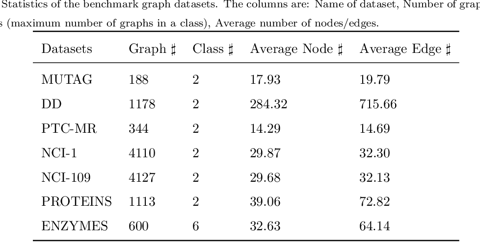 Figure 2 for Graph Classification Based on Skeleton and Component Features