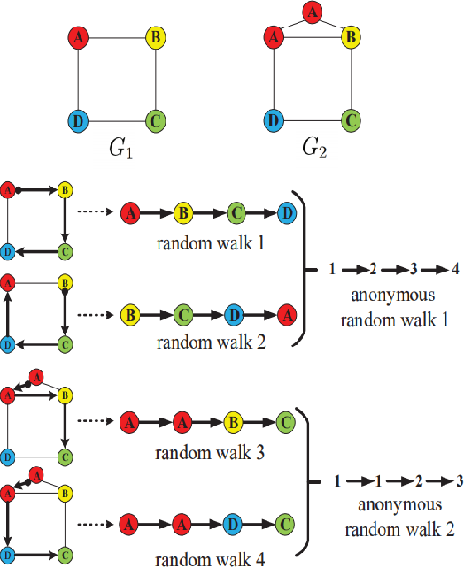 Figure 3 for Graph Classification Based on Skeleton and Component Features