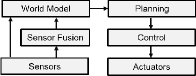 Figure 1 for Perception as prediction using general value functions in autonomous driving applications