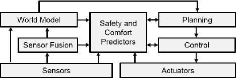 Figure 2 for Perception as prediction using general value functions in autonomous driving applications