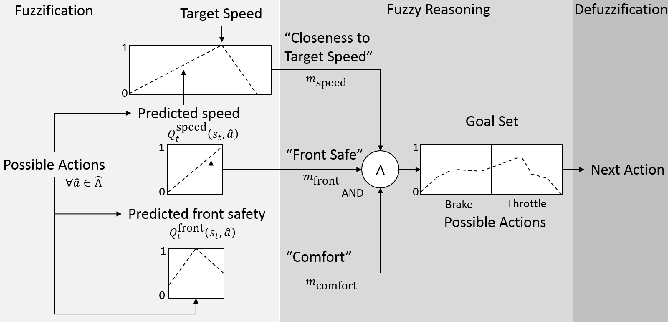 Figure 3 for Perception as prediction using general value functions in autonomous driving applications