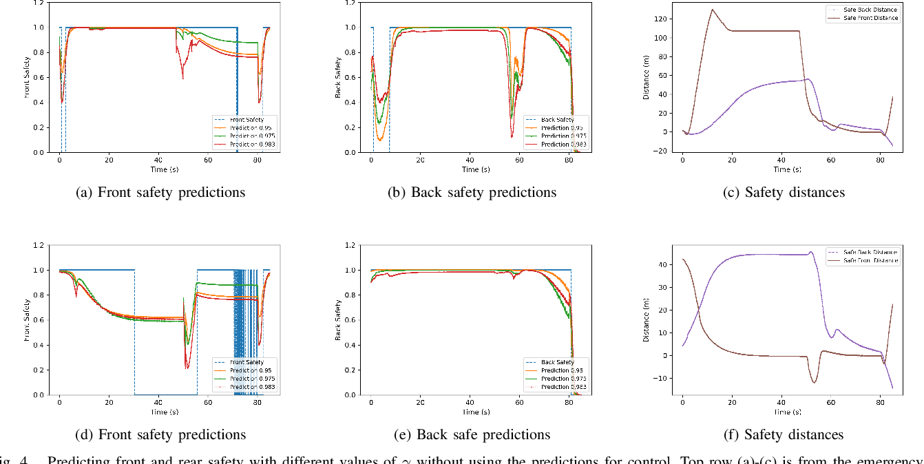 Figure 4 for Perception as prediction using general value functions in autonomous driving applications