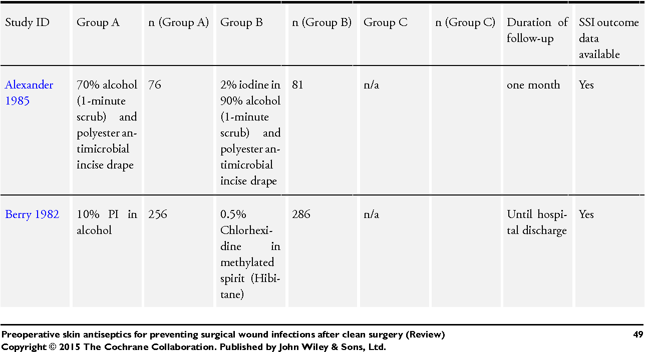 Table 2 from Preoperative skin antiseptics for preventing