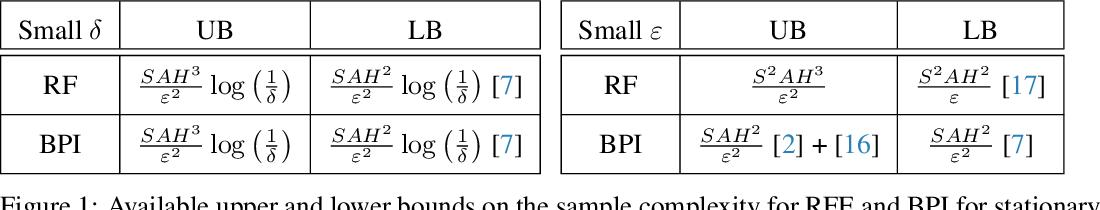 Figure 1 for Adaptive Reward-Free Exploration