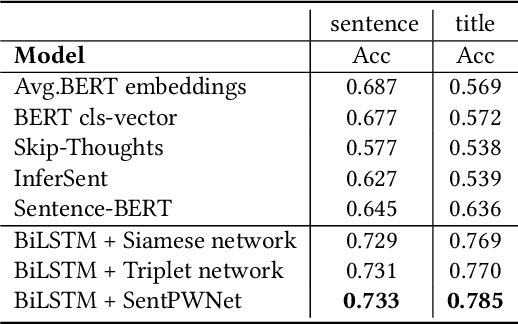 Figure 4 for SentPWNet: A Unified Sentence Pair Weighting Network for Task-specific Sentence Embedding