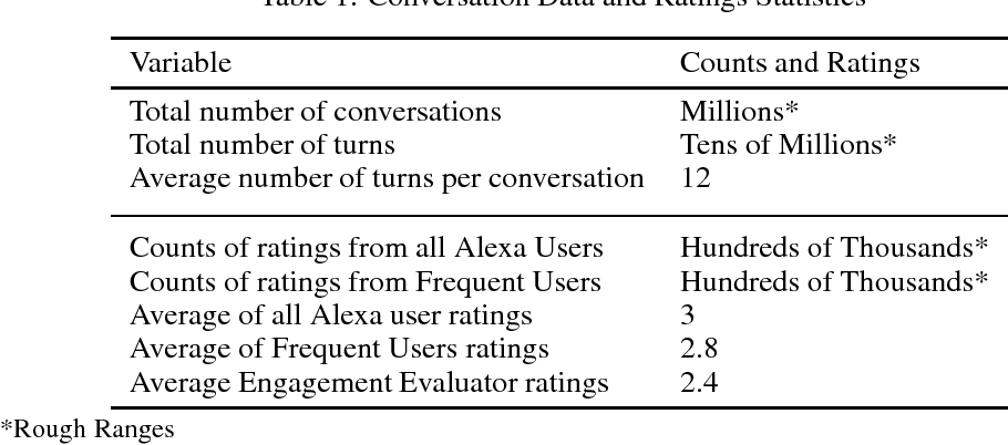 Figure 1 for On Evaluating and Comparing Conversational Agents