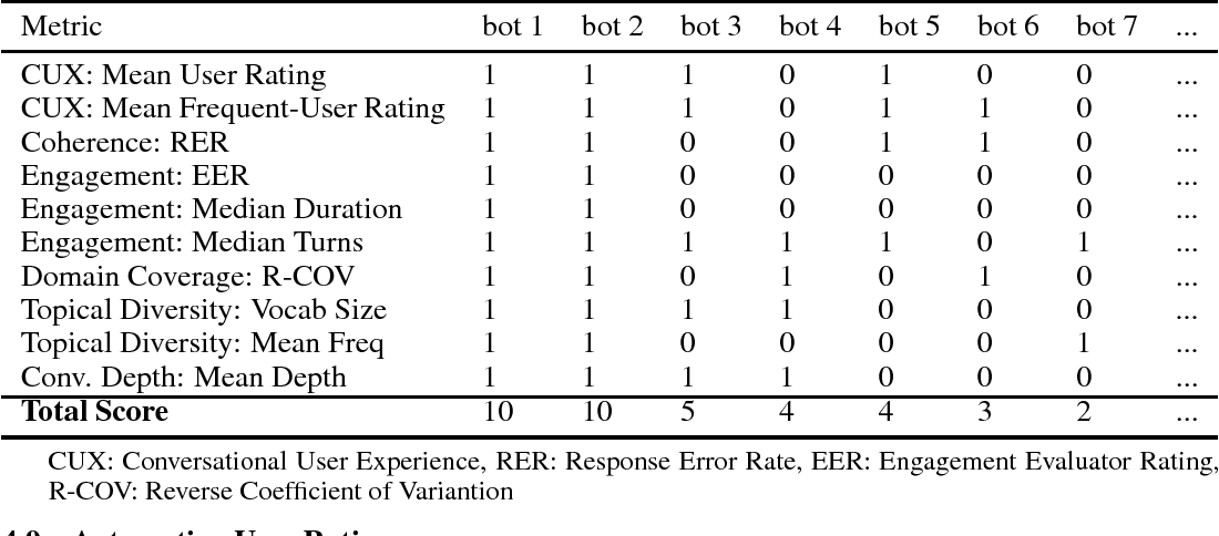 Figure 2 for On Evaluating and Comparing Conversational Agents
