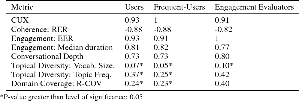 Figure 3 for On Evaluating and Comparing Conversational Agents
