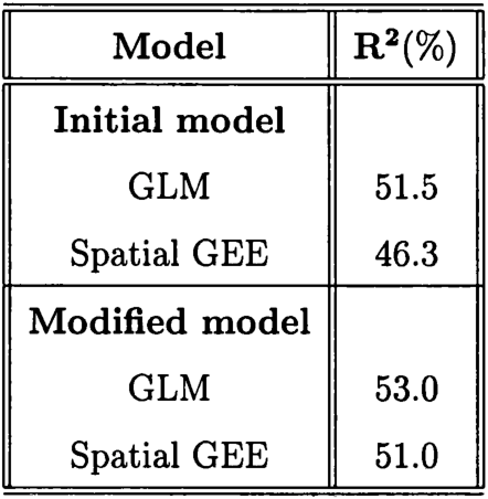 PDF] Generalized linear models for large dependent data sets