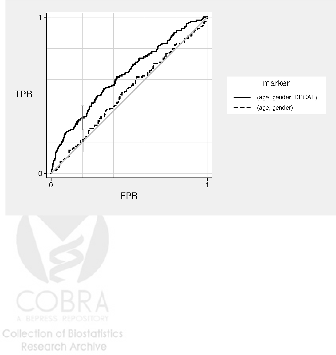 Accommodating covariates in roc analysis curve