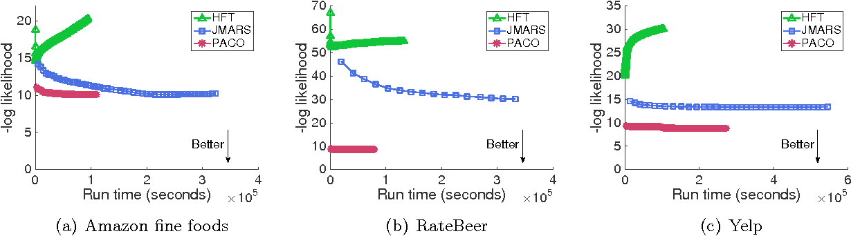 Figure 1 for Explaining reviews and ratings with PACO: Poisson Additive Co-Clustering
