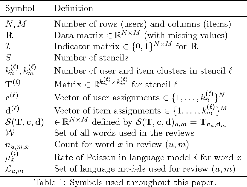 Figure 2 for Explaining reviews and ratings with PACO: Poisson Additive Co-Clustering