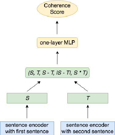 Figure 1 for A Cross-Domain Transferable Neural Coherence Model
