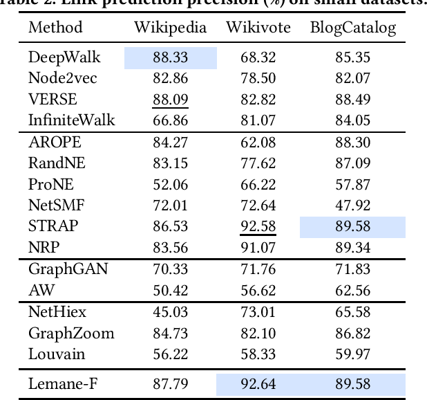 Figure 2 for Learning Based Proximity Matrix Factorization for Node Embedding