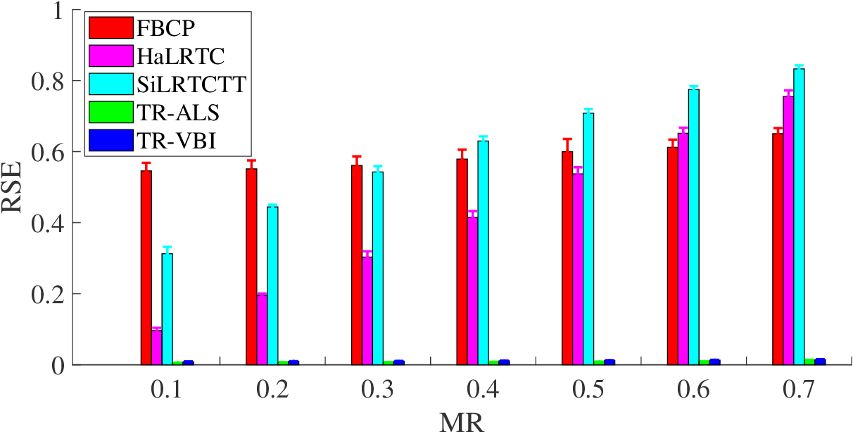 Figure 4 for Bayesian Low Rank Tensor Ring Model for Image Completion