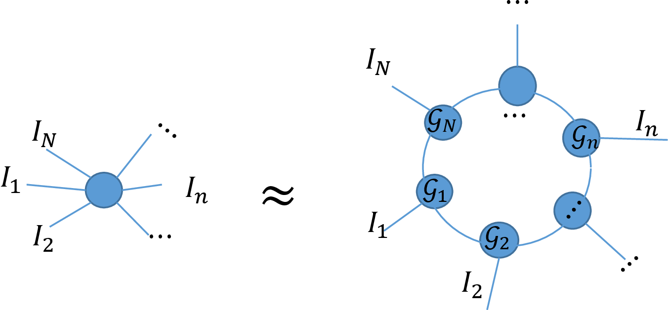 Figure 2 for Bayesian Low Rank Tensor Ring Model for Image Completion