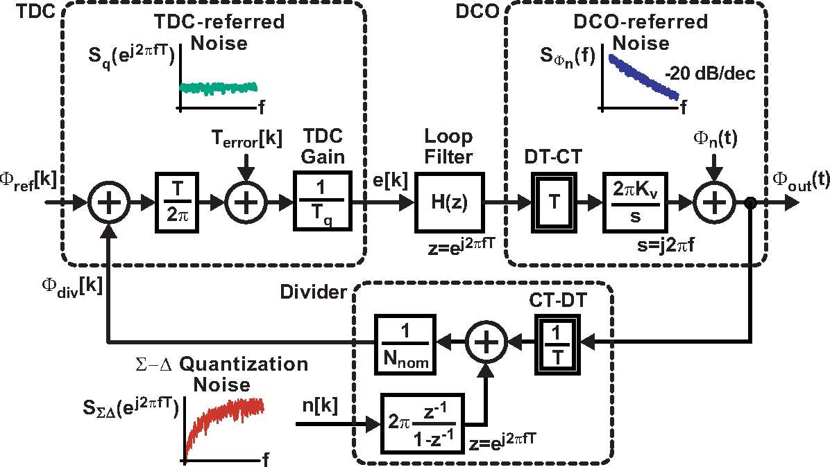 Noise Shaping Techniques For Analog And Time To Digital Converters Voltagecontrolled Oscillator Circuit Signalprocessing Using Voltage Controlled Oscillators Semantic Scholar