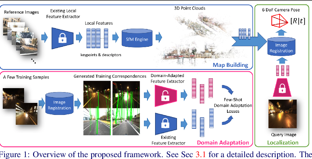 Figure 1 for Domain Adaptation of Learned Features for Visual Localization