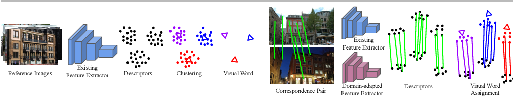 Figure 2 for Domain Adaptation of Learned Features for Visual Localization