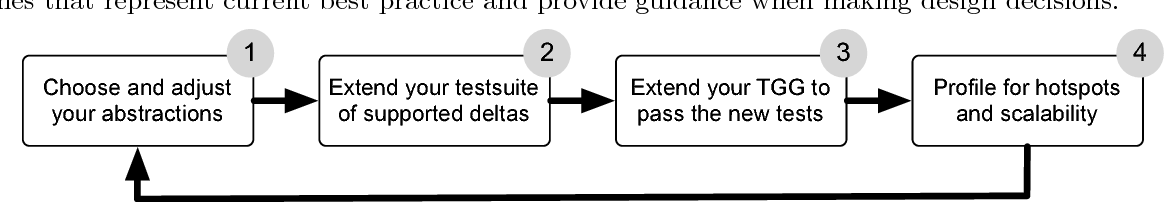 Figure 1 from A Systematic Approach and Guidelines to