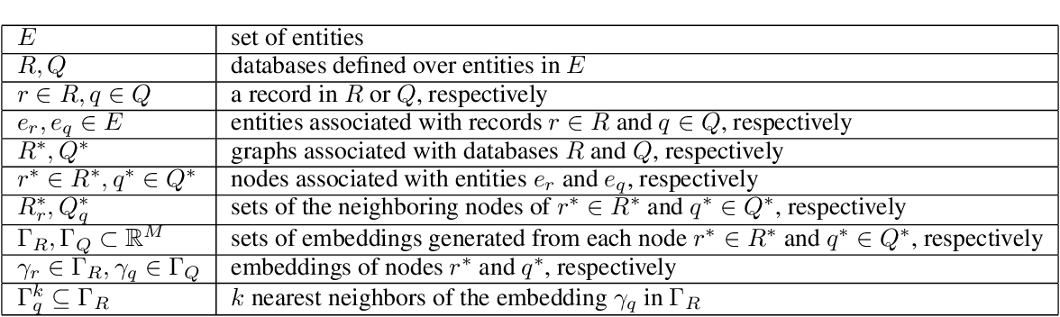 Figure 2 for Siamese Graph Neural Networks for Data Integration