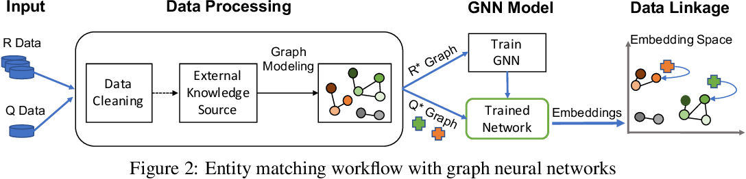 Figure 3 for Siamese Graph Neural Networks for Data Integration