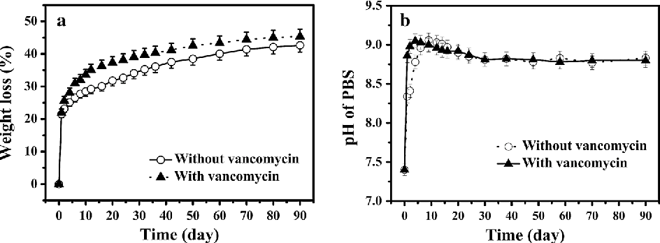 Fig. 3 a Weight loss and, b pH of the solution as a function of immersion time of borate bioactive glass cement with and without vancomycin in PBS