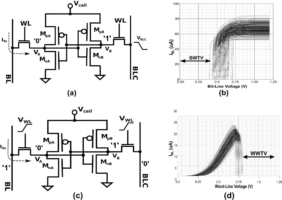 An Affordable Experimental Technique For Sram Write Margin B W Tv Circuit Diagram Characterization Nanometer Cmos Technologies Semantic Scholar