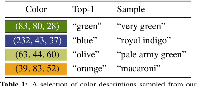 Figure 1 for Learning to Generate Compositional Color Descriptions