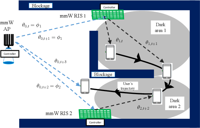 Figure 1 for Ultra-Reliable Indoor Millimeter Wave Communications using Multiple Artificial Intelligence-Powered Intelligent Surfaces