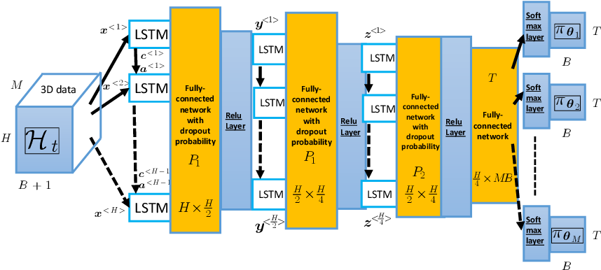 Figure 4 for Ultra-Reliable Indoor Millimeter Wave Communications using Multiple Artificial Intelligence-Powered Intelligent Surfaces