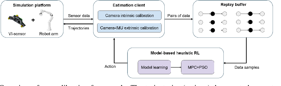 Figure 1 for Learning Trajectories for Visual-Inertial System Calibration via Model-based Heuristic Deep Reinforcement Learning