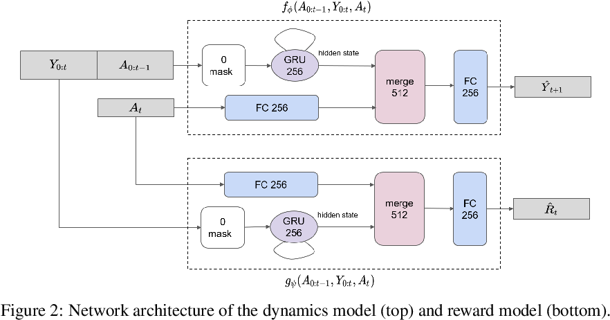 Figure 3 for Learning Trajectories for Visual-Inertial System Calibration via Model-based Heuristic Deep Reinforcement Learning