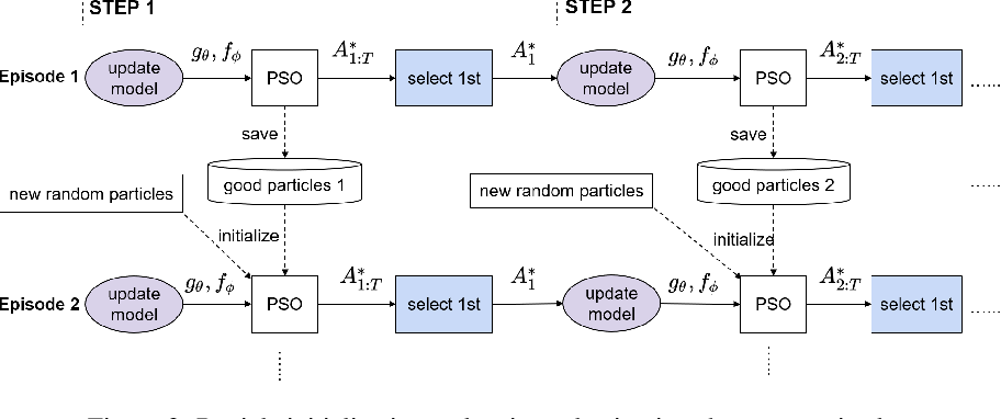 Figure 4 for Learning Trajectories for Visual-Inertial System Calibration via Model-based Heuristic Deep Reinforcement Learning