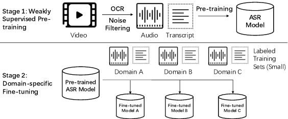 Figure 1 for Weakly Supervised Construction of ASR Systems with Massive Video Data
